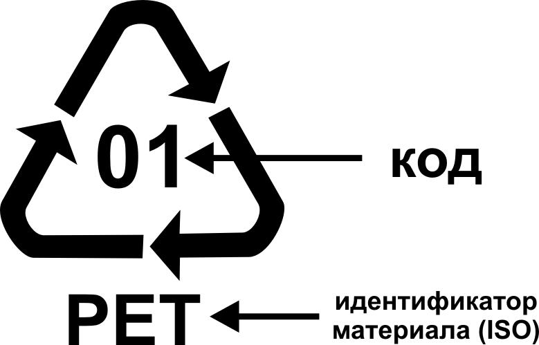 Маркировка пластиков для вторичной переработки
